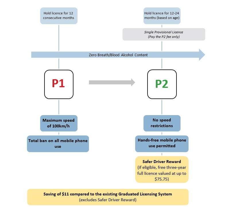 P1 changes