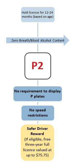 P2 changes